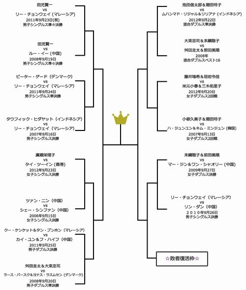 名勝負の選出トーナメント表