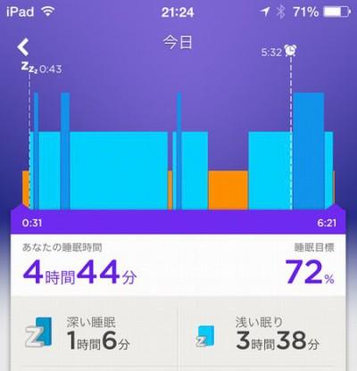 睡眠の品質